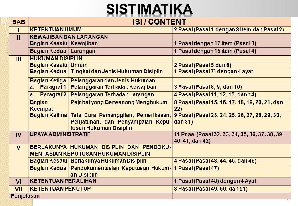 SISTIMATIKA ISI / CONTENT BAB I II III IV V VI VII KETENTUAN UMUM