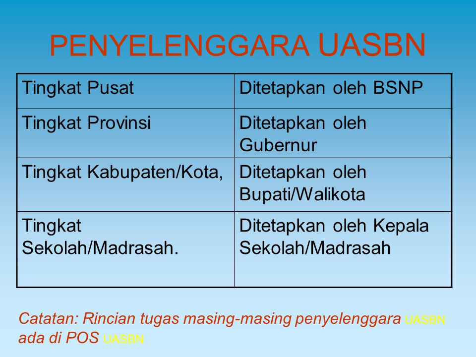 PENYELENGGARA UASBN Tingkat Pusat Ditetapkan oleh BSNP