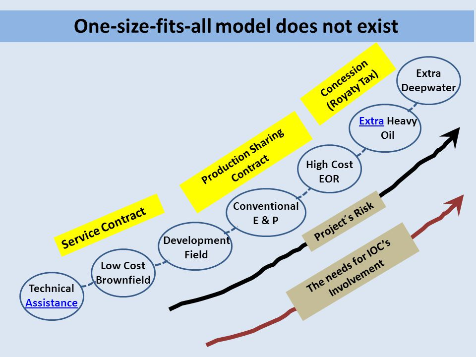 One-size-fits-all model does not exist