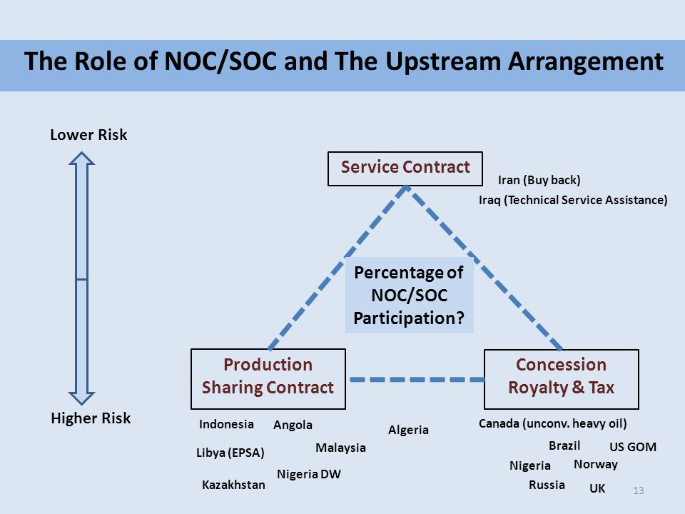 The Role of NOC/SOC and The Upstream Arrangement