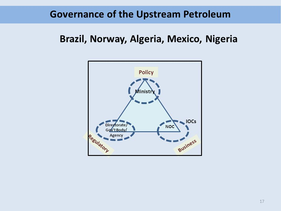 Governance of the Upstream Petroleum