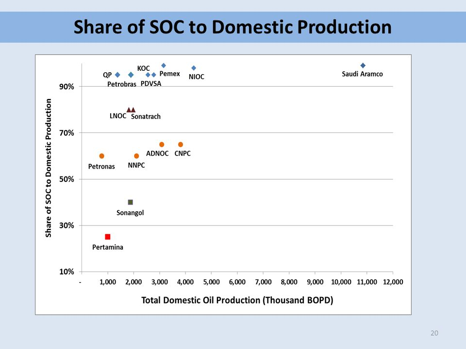 Share of SOC to Domestic Production