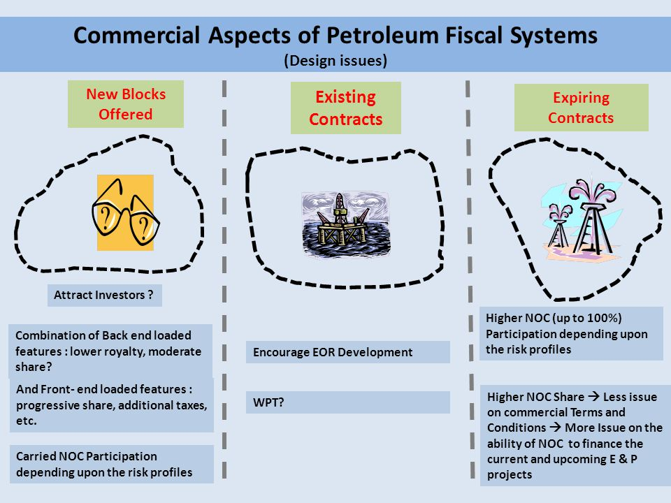 Commercial Aspects of Petroleum Fiscal Systems