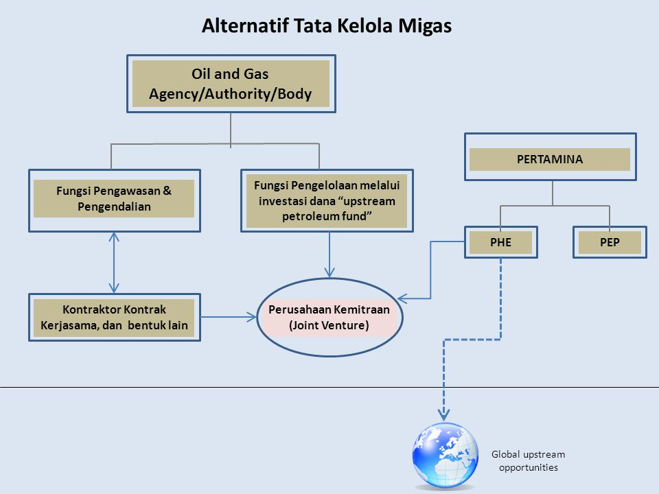 Alternatif Tata Kelola Migas