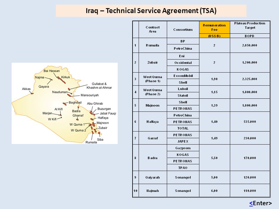 Iraq – Technical Service Agreement (TSA)