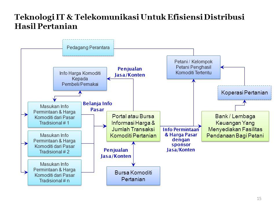 Teknologi IT & Telekomunikasi Untuk Efisiensi Distribusi Hasil Pertanian