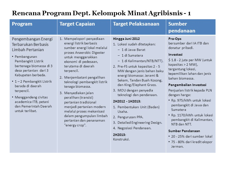 Rencana Program Dept. Kelompok Minat Agribisnis - 1