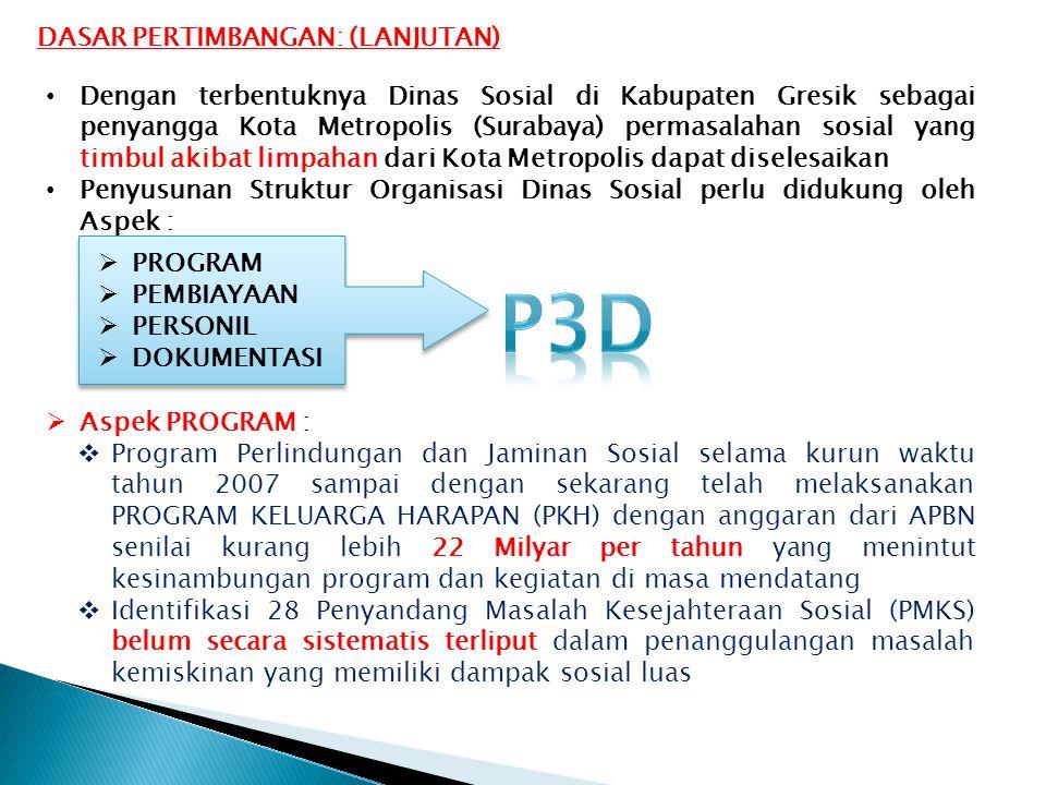 P3D DASAR PERTIMBANGAN: (LANJUTAN)