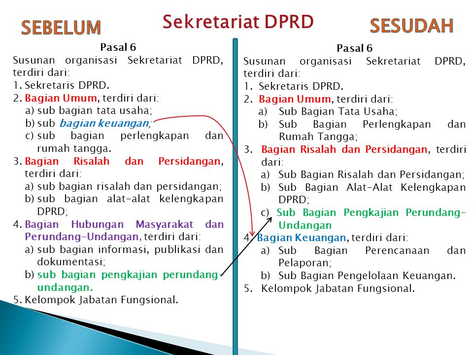 Sekretariat DPRD SEBELUM SESUDAH