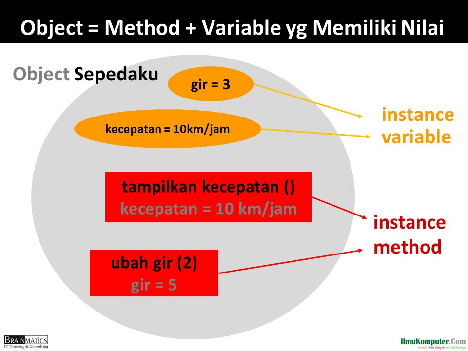 Object = Method + Variable yg Memiliki Nilai