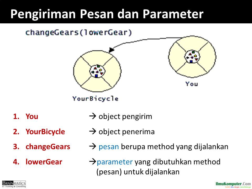 Pengiriman Pesan dan Parameter
