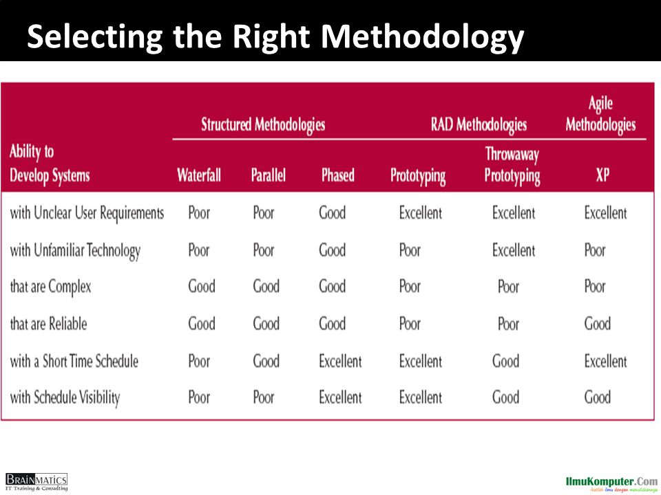 Selecting the Right Methodology
