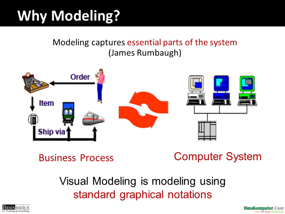 Why Modeling Business Process Computer System