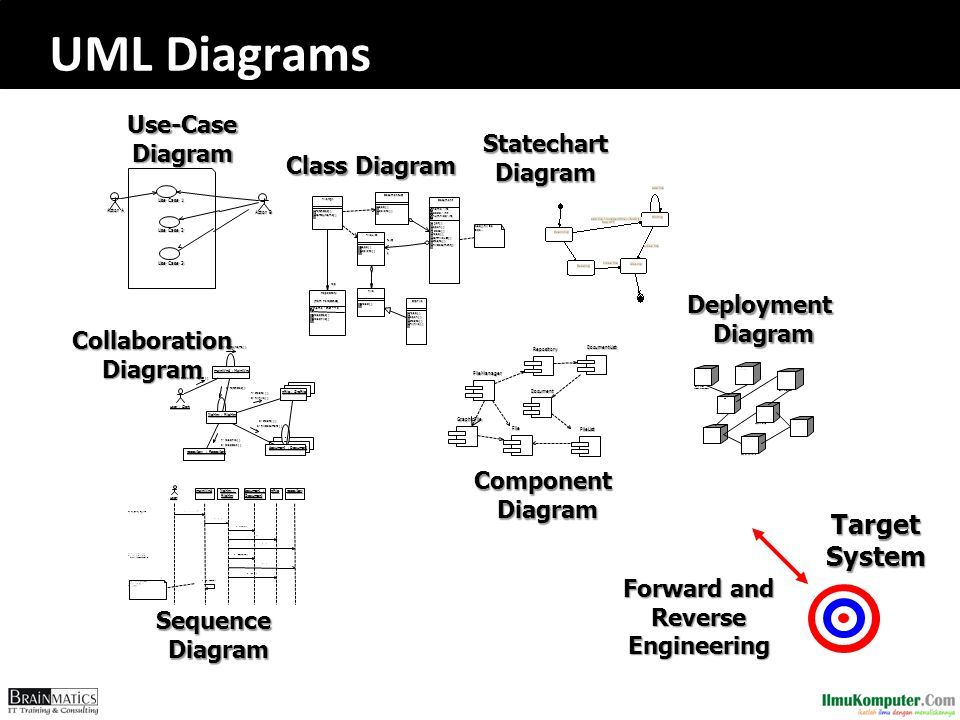 Collaboration Diagram Forward and Reverse Engineering