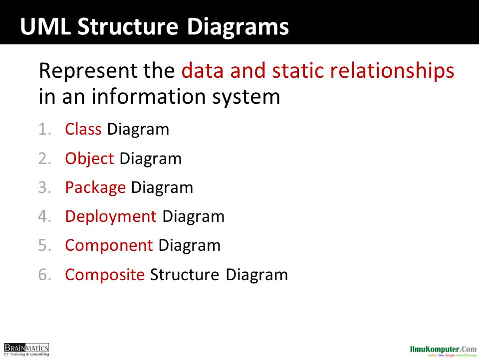 UML Structure Diagrams