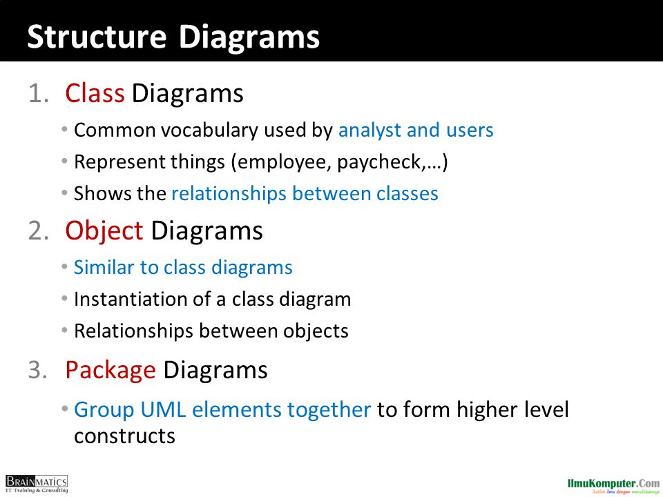 Structure Diagrams Class Diagrams Object Diagrams Package Diagrams