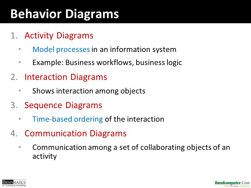 Behavior Diagrams Activity Diagrams Interaction Diagrams