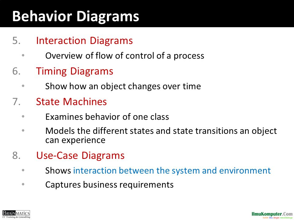 Behavior Diagrams Interaction Diagrams Timing Diagrams State Machines