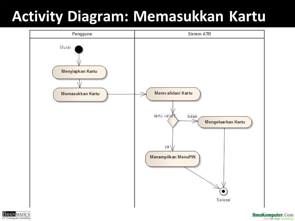 Activity Diagram: Memasukkan Kartu