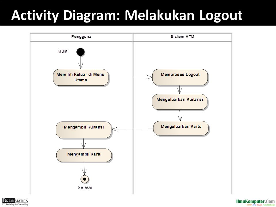 Activity Diagram: Melakukan Logout