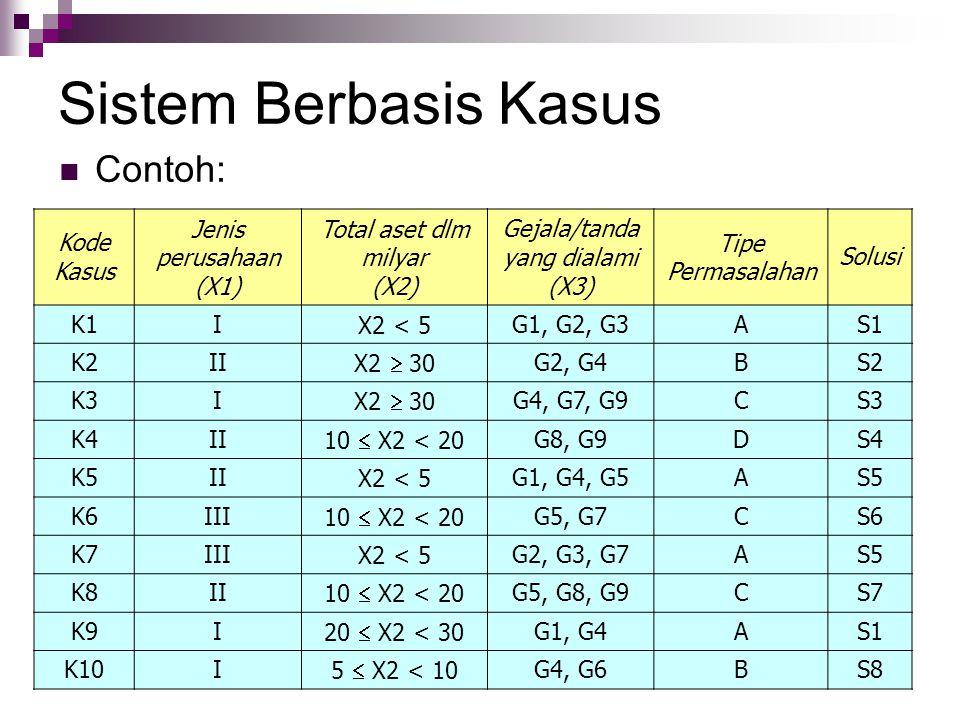 Sistem Berbasis Kasus Contoh: Kode Kasus Jenis perusahaan (X1)