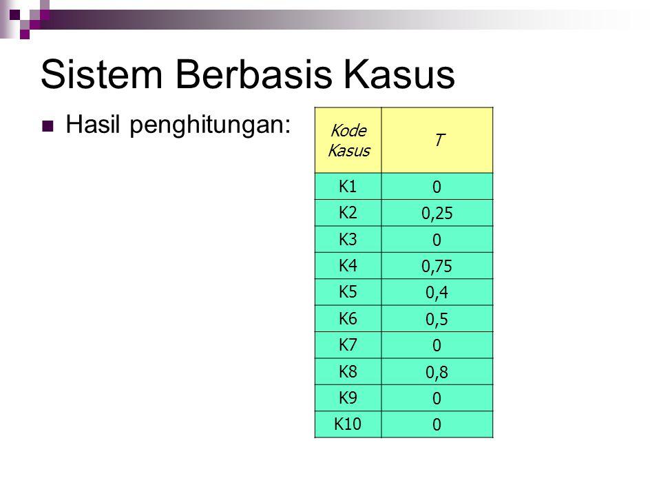 Sistem Berbasis Kasus Hasil penghitungan: Kode Kasus T K1 K2 0,25 K3