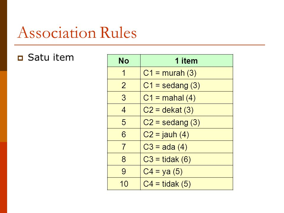 Association Rules Satu item No 1 item 1 C1 = murah (3) 2