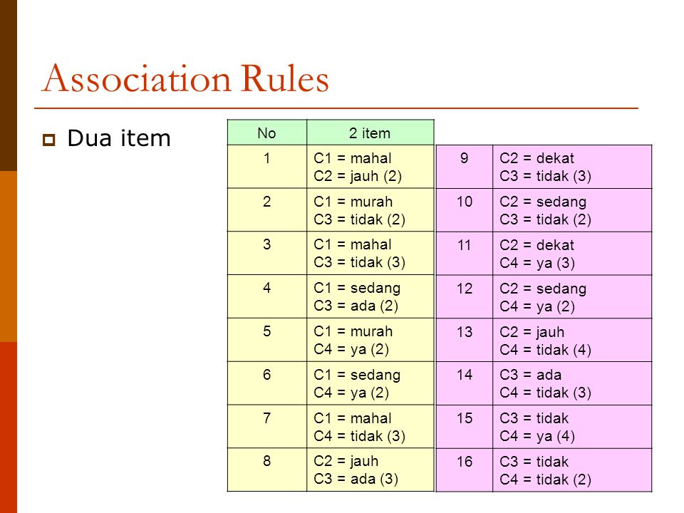 Association Rules Dua item No 2 item 1 C1 = mahal C2 = jauh (2) 2