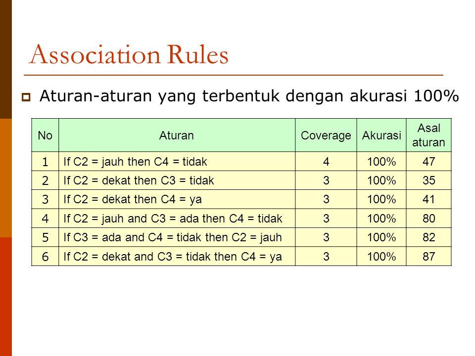 Association Rules Aturan-aturan yang terbentuk dengan akurasi 100% No