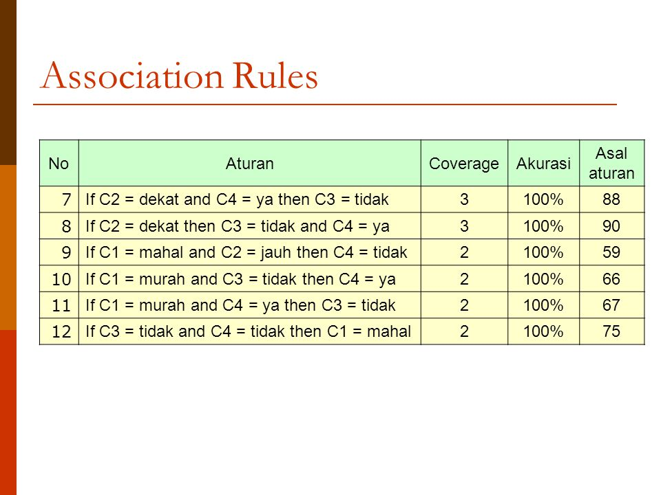 Association Rules No Aturan Coverage Akurasi Asal aturan 7