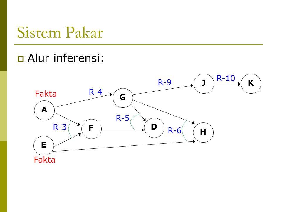 Sistem Pakar Alur inferensi: A E Fakta R-3 F G R-4 D R-5 H R-6 J K R-9