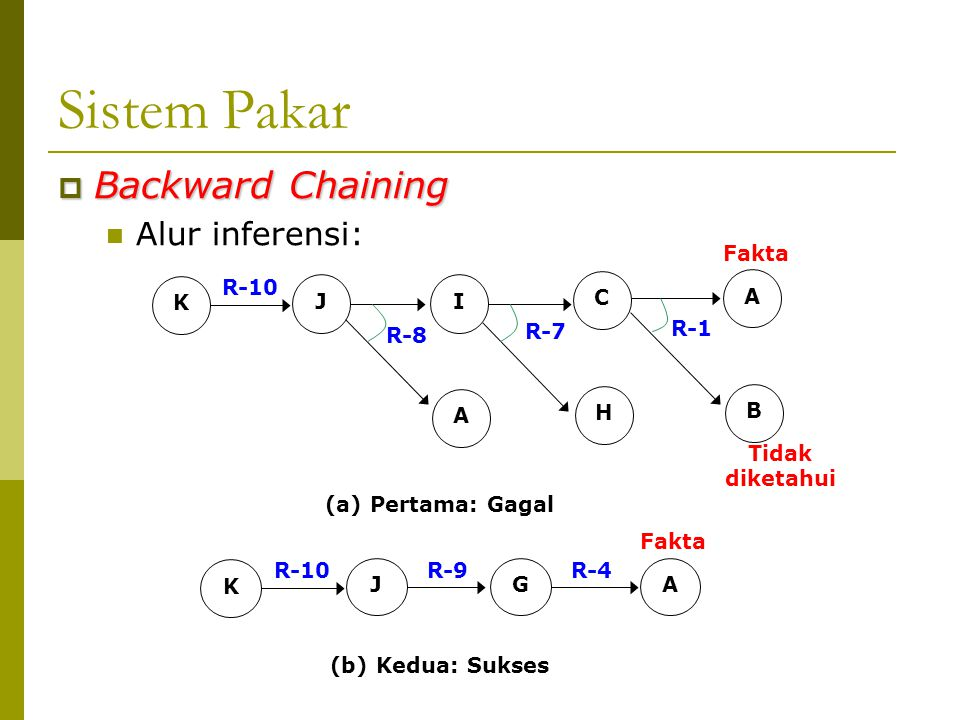 Sistem Pakar Backward Chaining Alur inferensi: J I A C H B K R-10 R-8