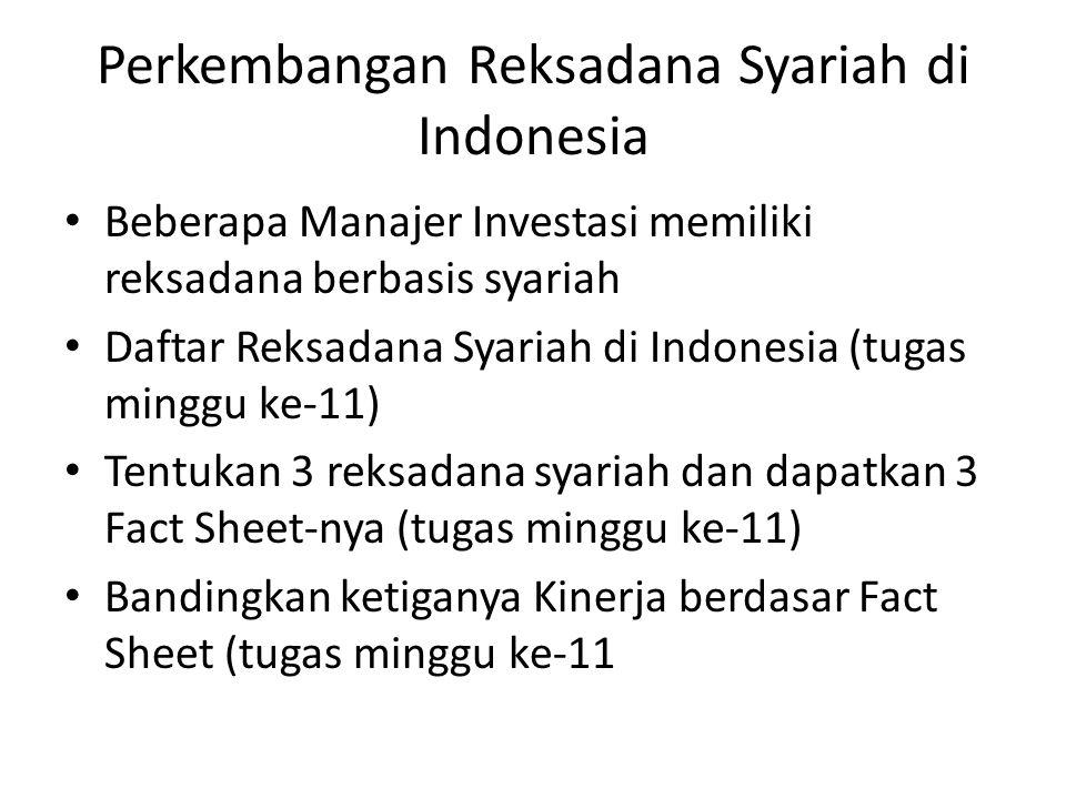 Perkembangan Reksadana Syariah di Indonesia