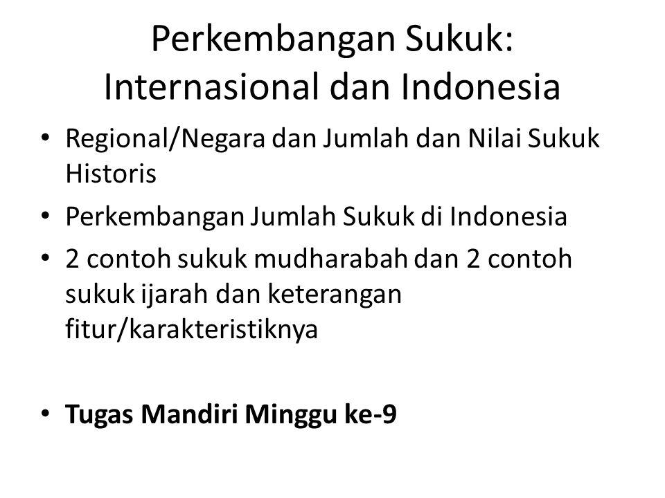 Perkembangan Sukuk: Internasional dan Indonesia