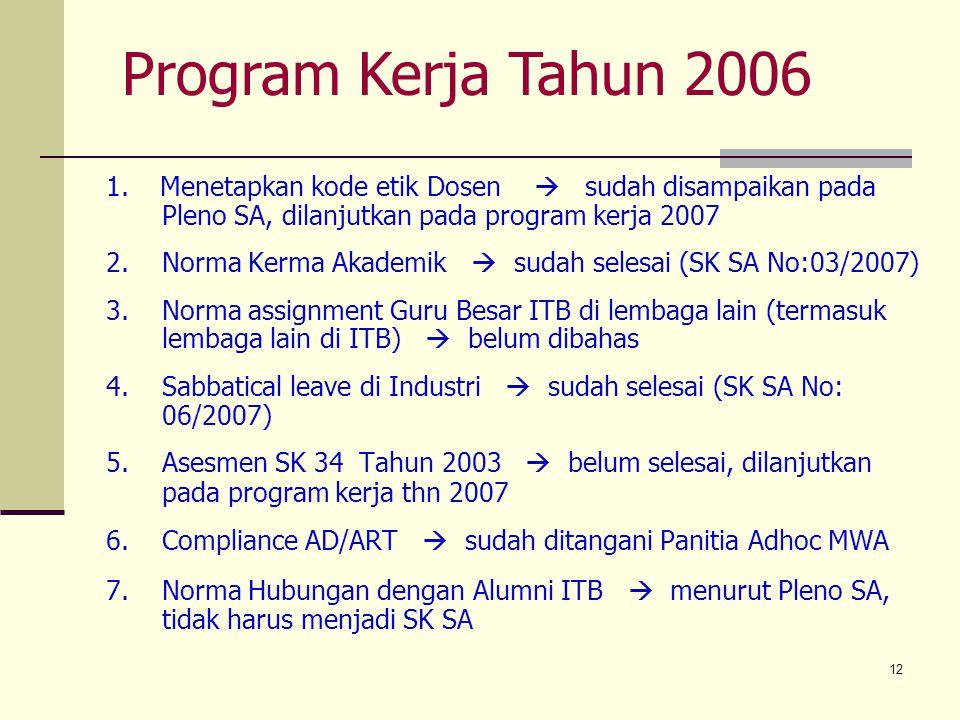 Program Kerja Tahun 2006 1. Menetapkan kode etik Dosen  sudah disampaikan pada Pleno SA, dilanjutkan pada program kerja 2007.