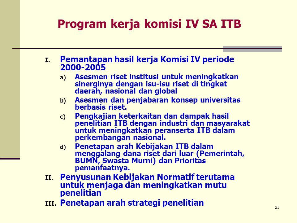 Program kerja komisi IV SA ITB