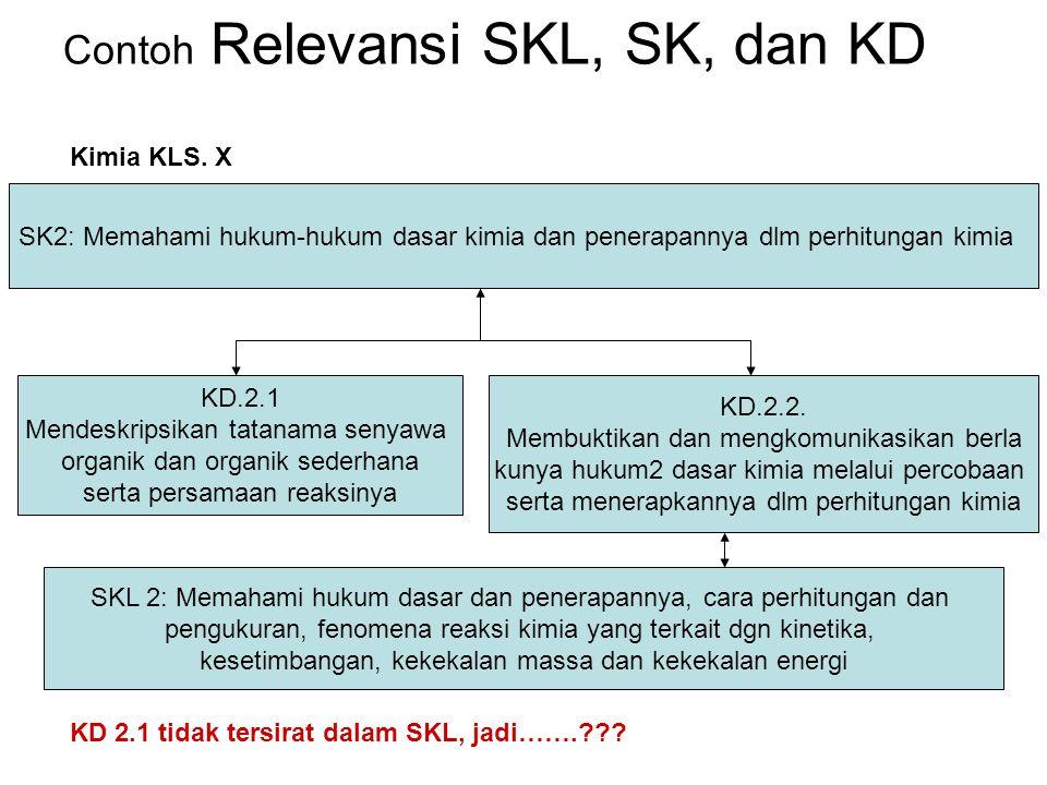 Contoh Relevansi SKL, SK, dan KD