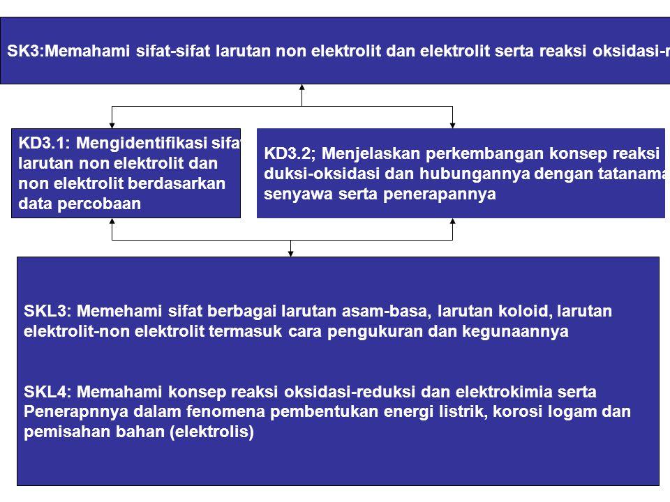 SK3:Memahami sifat-sifat larutan non elektrolit dan elektrolit serta reaksi oksidasi-reduksi