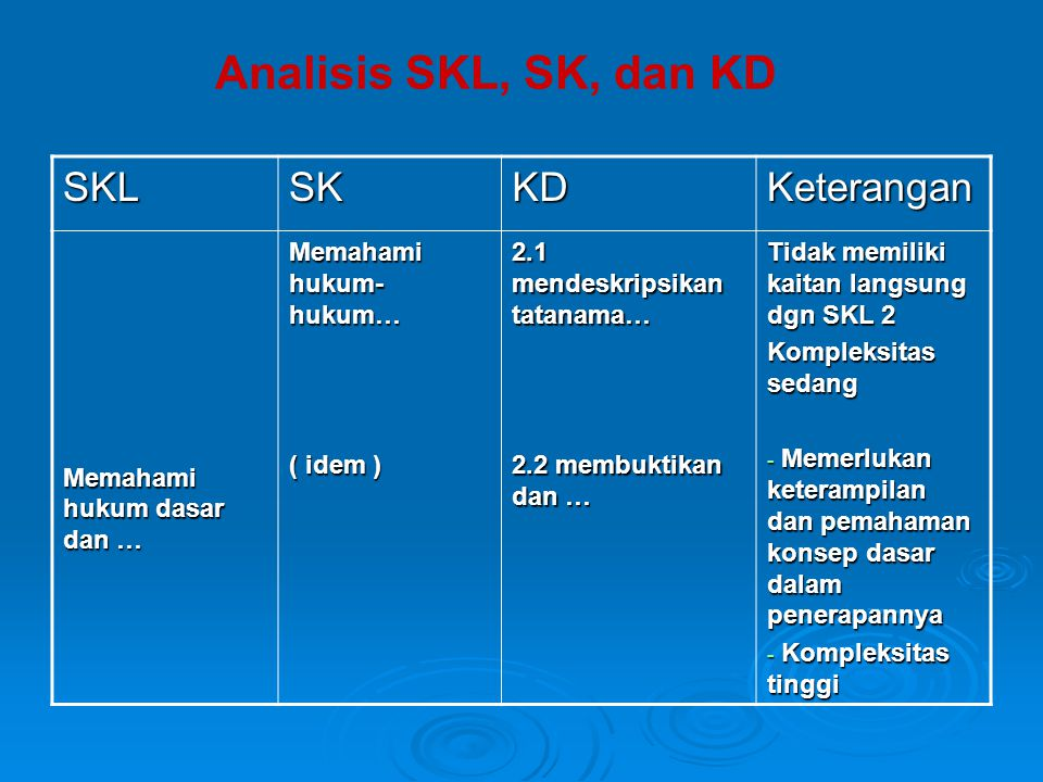 Analisis SKL, SK, dan KD SKL SK KD Keterangan