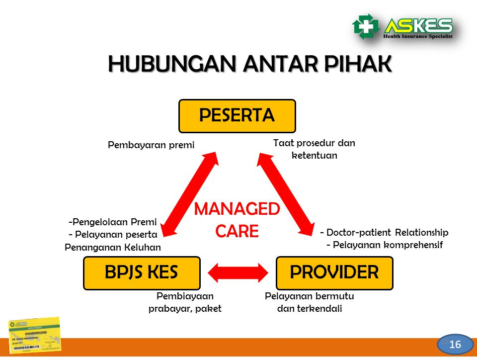 HUBUNGAN ANTAR PIHAK MANAGED CARE 16 Pembayaran premi