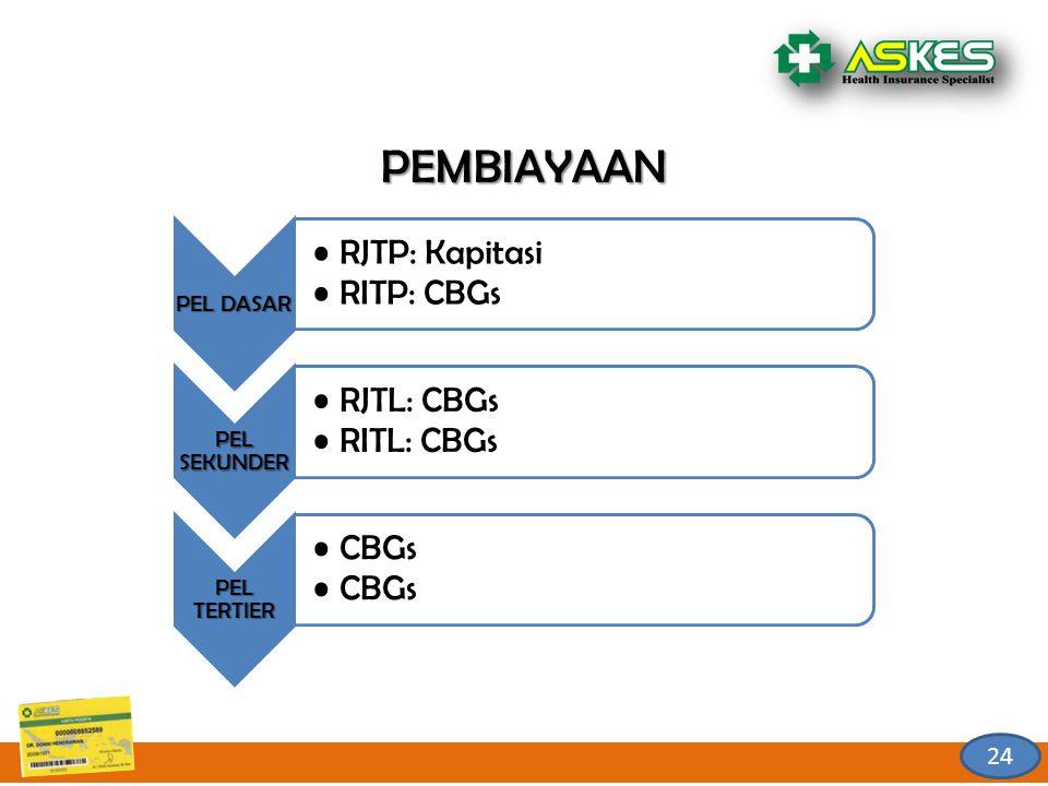 PEMBIAYAAN RJTP: Kapitasi RITP: CBGs RJTL: CBGs RITL: CBGs CBGs 24
