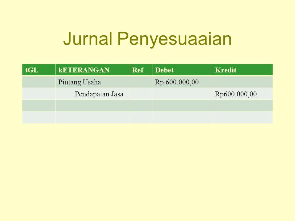 Jurnal Penyesuaaian tGL kETERANGAN Ref Debet Kredit Piutang Usaha