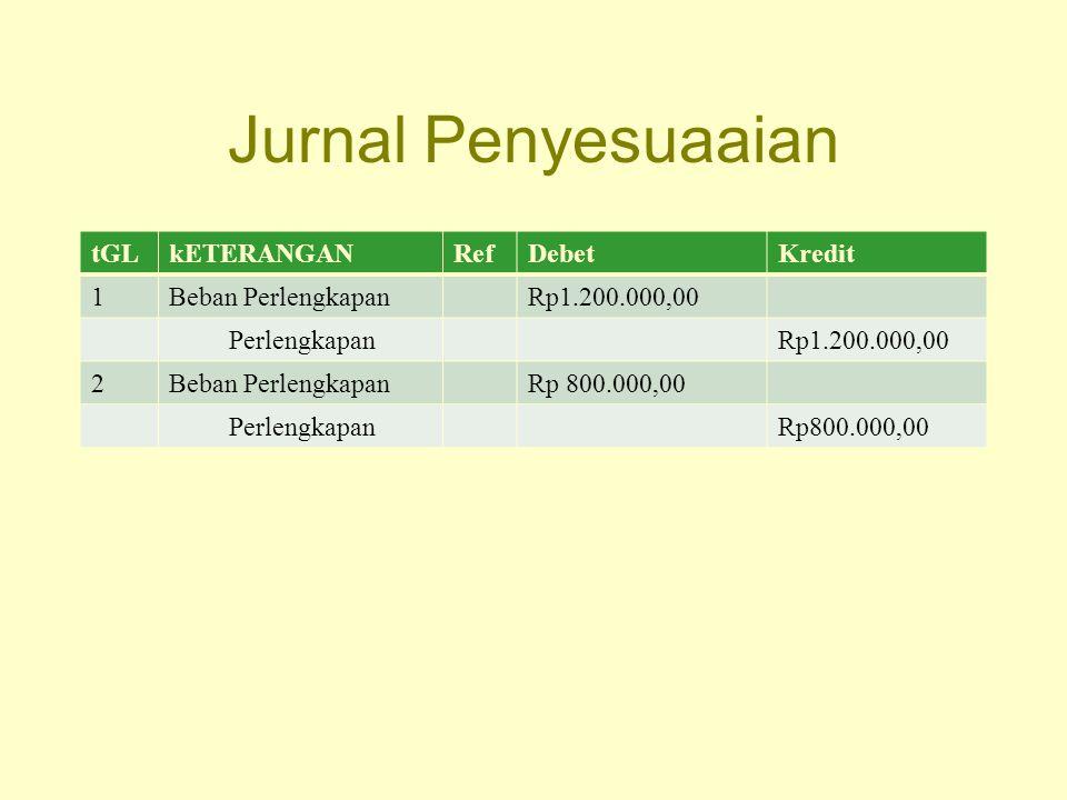 Jurnal Penyesuaaian tGL kETERANGAN Ref Debet Kredit 1