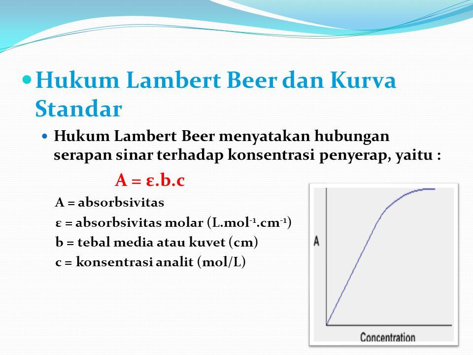 Hukum Lambert Beer dan Kurva Standar