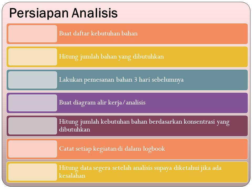 Persiapan Analisis Buat daftar kebutuhan bahan