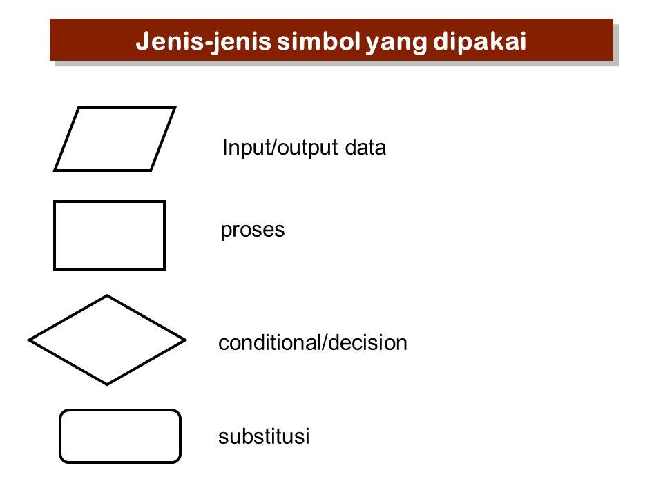 Jenis-jenis simbol yang dipakai