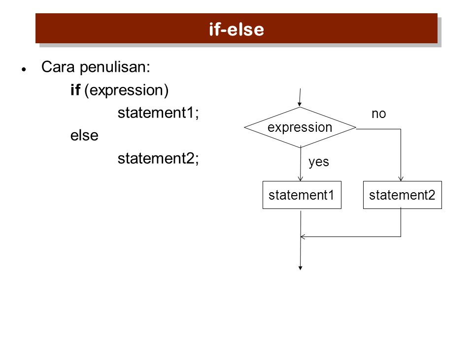 if-else Cara penulisan: if (expression) statement1; else statement2;