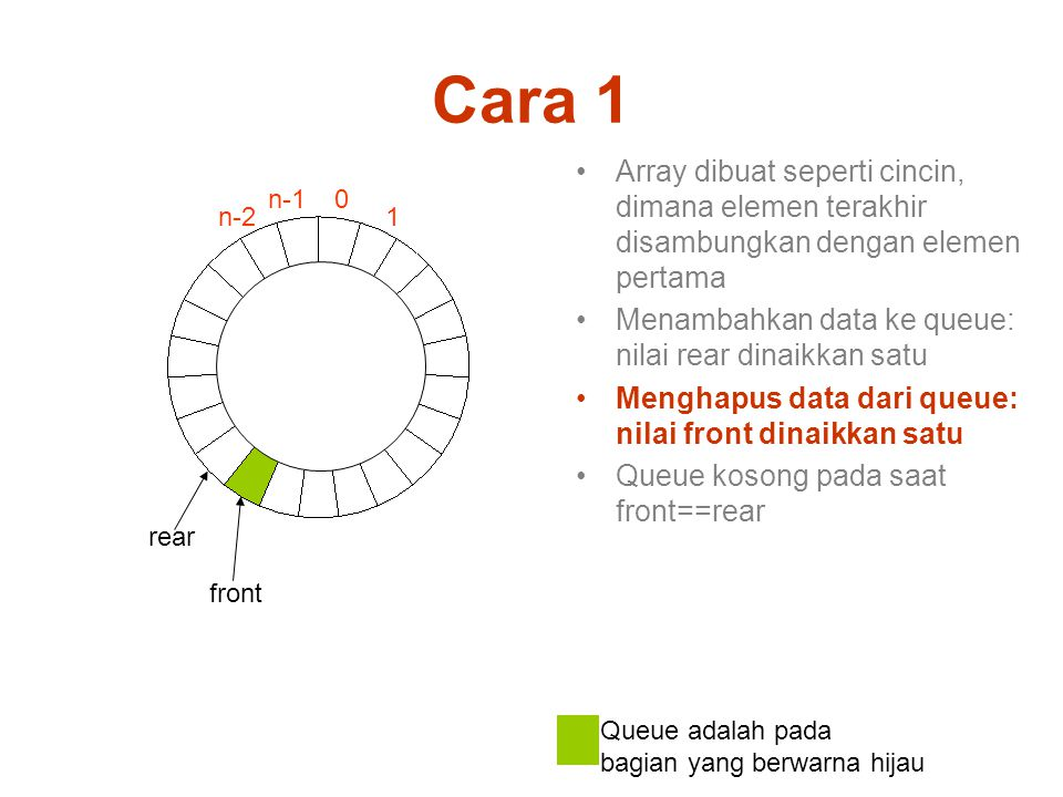 Cara 1 Array dibuat seperti cincin, dimana elemen terakhir disambungkan dengan elemen pertama. Menambahkan data ke queue: nilai rear dinaikkan satu.