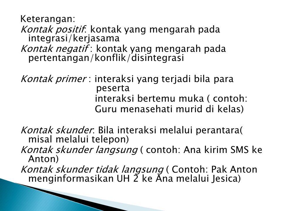 Keterangan: Kontak positif: kontak yang mengarah pada integrasi/kerjasama Kontak negatif : kontak yang mengarah pada pertentangan/konflik/disintegrasi Kontak primer : interaksi yang terjadi bila para peserta interaksi bertemu muka ( contoh: Guru menasehati murid di kelas) Kontak skunder: Bila interaksi melalui perantara( misal melalui telepon) Kontak skunder langsung ( contoh: Ana kirim SMS ke Anton) Kontak skunder tidak langsung ( Contoh: Pak Anton menginformasikan UH 2 ke Ana melalui Jesica)