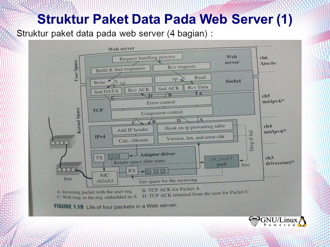 Struktur Paket Data Pada Web Server (1)